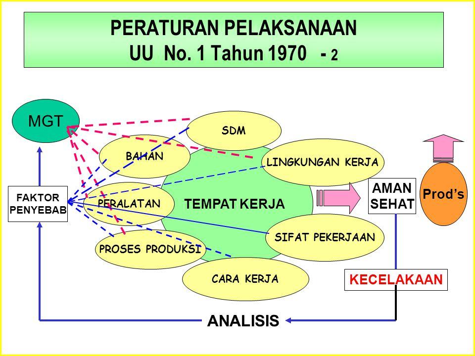 PERATURAN PELAKSANAAN UU No. 1 Tahun 1970 - 2
