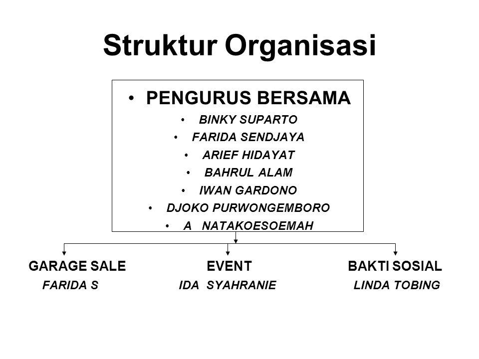 Struktur Organisasi PENGURUS BERSAMA GARAGE SALE EVENT BAKTI SOSIAL