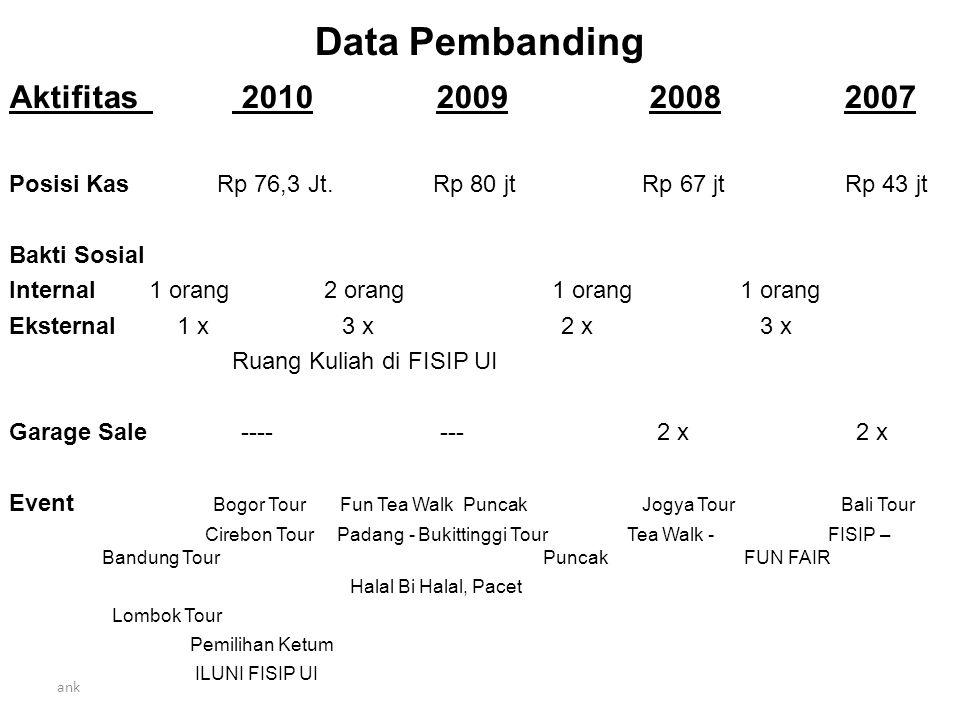 Data Pembanding Aktifitas 2010 2009 2008 2007