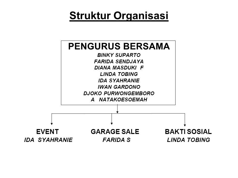 Struktur Organisasi PENGURUS BERSAMA EVENT GARAGE SALE BAKTI SOSIAL