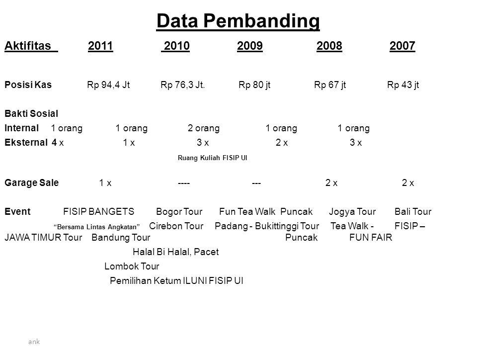 Data Pembanding Aktifitas 2011 2010 2009 2008 2007