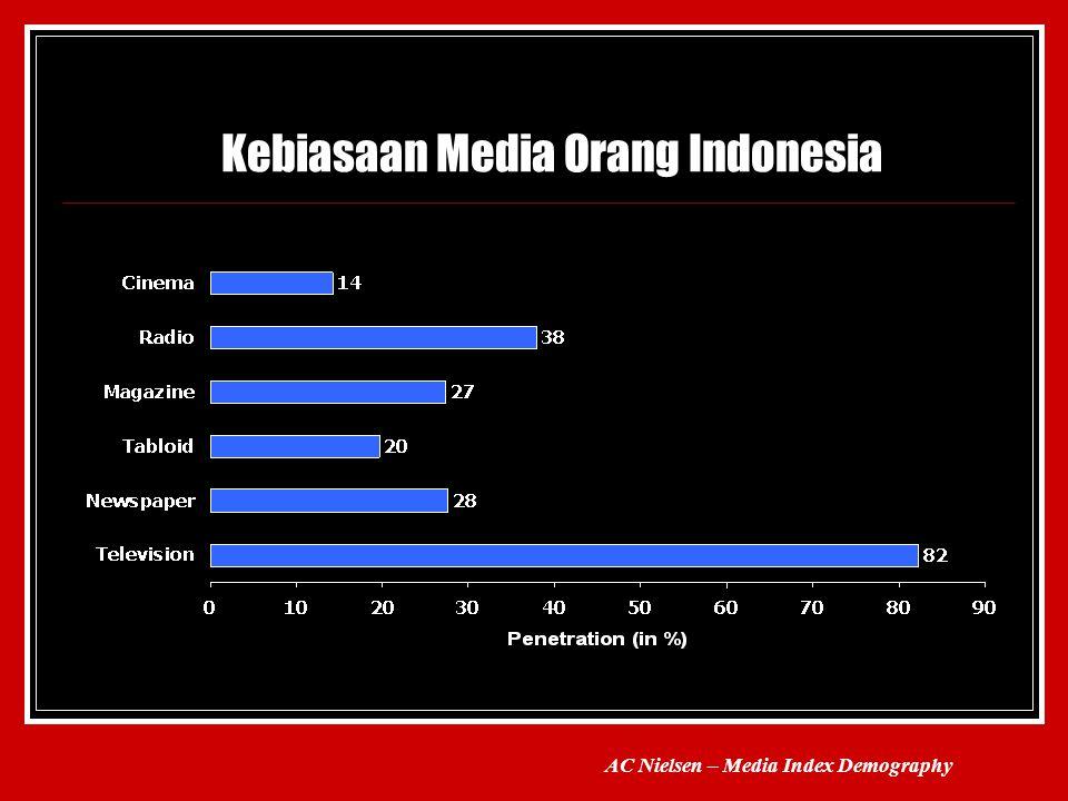 Kebiasaan Media Orang Indonesia