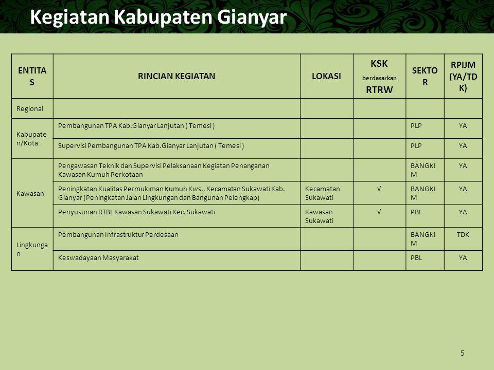 Kegiatan Kabupaten Gianyar