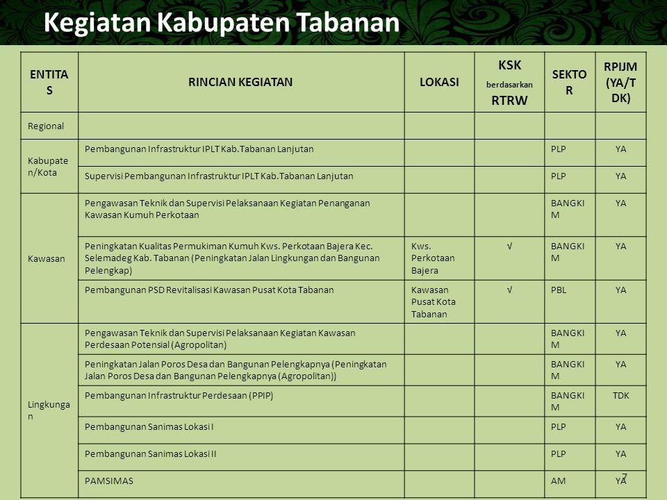Kegiatan Kabupaten Tabanan