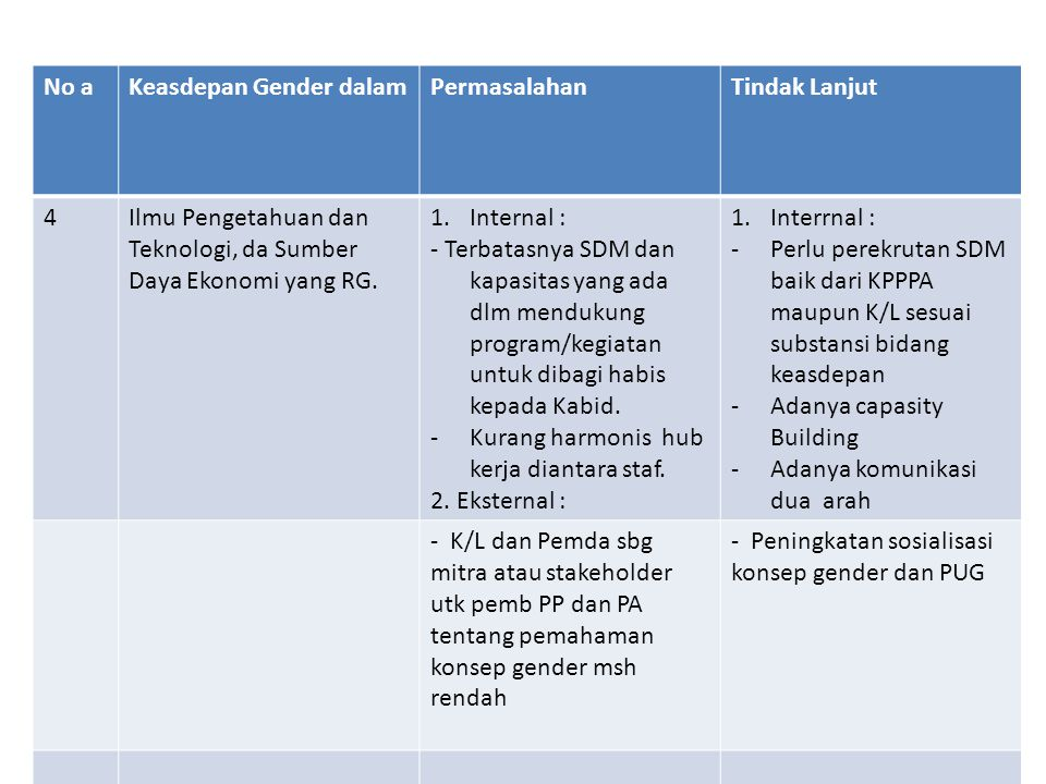 No a Keasdepan Gender dalam. Permasalahan. Tindak Lanjut. 4. Ilmu Pengetahuan dan Teknologi, da Sumber Daya Ekonomi yang RG.