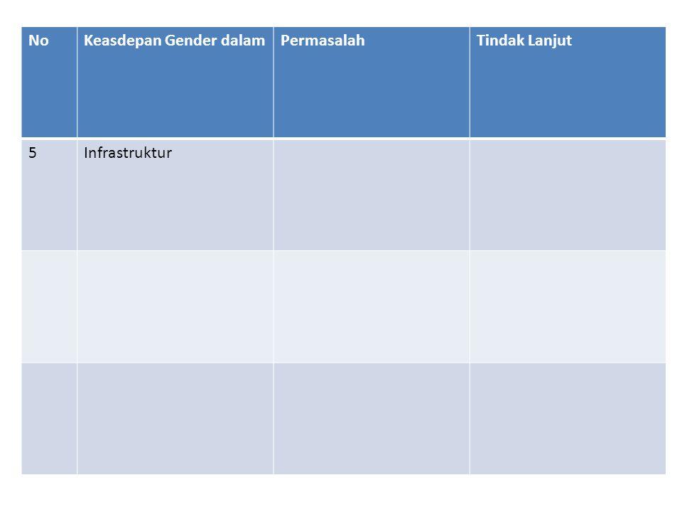 No Keasdepan Gender dalam Permasalah Tindak Lanjut 5 Infrastruktur