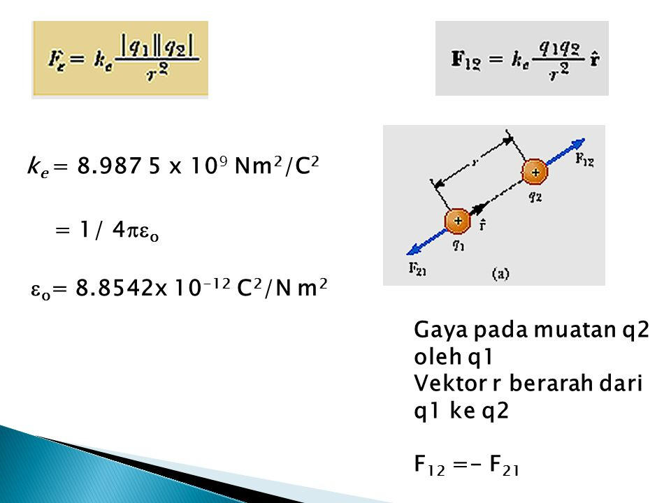 ke = 8.987 5 x 109 Nm2/C2 = 1/ 4o. o= 8.8542x 10-12 C2/N m2. Gaya pada muatan q2 oleh q1. Vektor r berarah dari q1 ke q2.