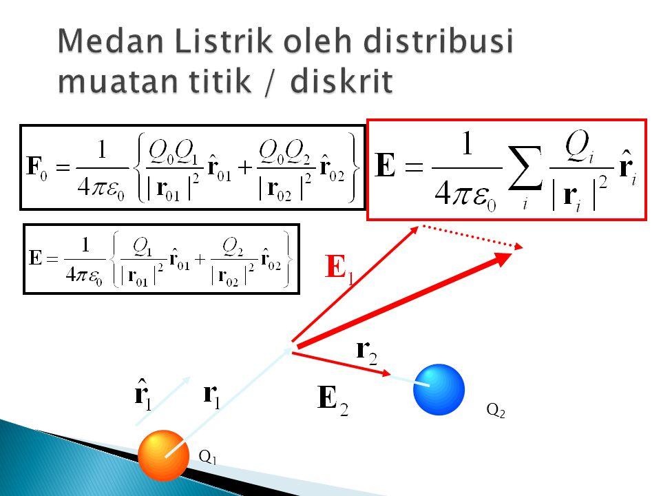Medan Listrik oleh distribusi muatan titik / diskrit