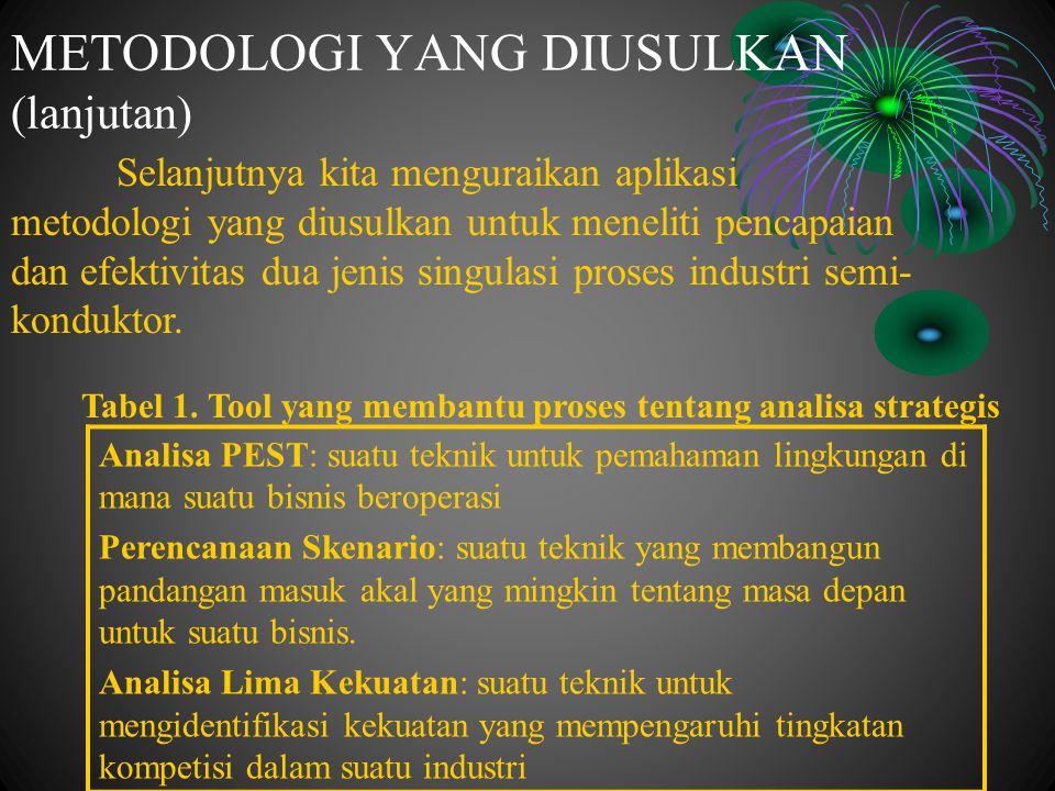 METODOLOGI YANG DIUSULKAN (lanjutan)