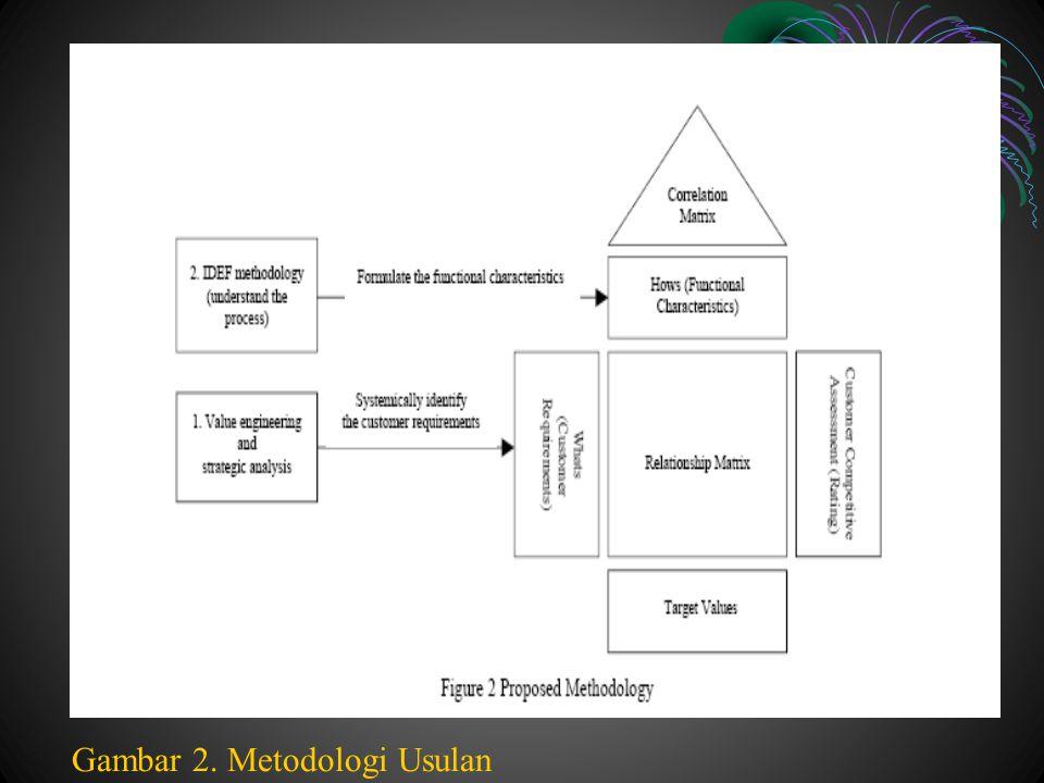 Gambar 2. Metodologi Usulan