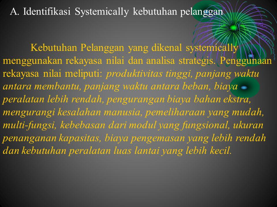 A. Identifikasi Systemically kebutuhan pelanggan