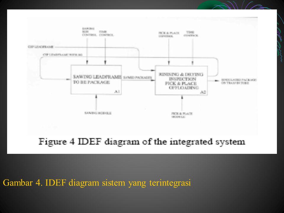 Gambar 4. IDEF diagram sistem yang terintegrasi
