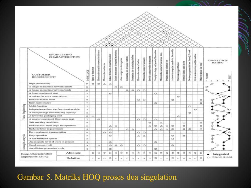 Gambar 5. Matriks HOQ proses dua singulation