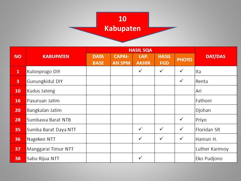 10 Kabupaten NO KABUPATEN HASIL SQA DAT/DAS DATA BASE CAPAI- AN SPM