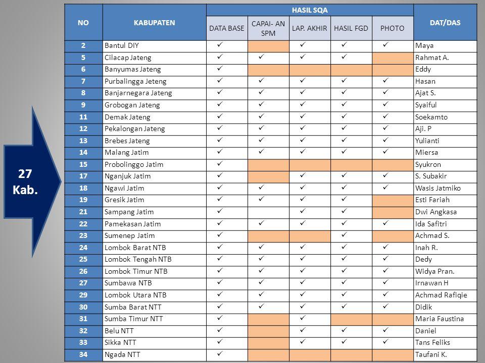 27 Kab. NO KABUPATEN HASIL SQA DAT/DAS DATA BASE CAPAI- AN SPM