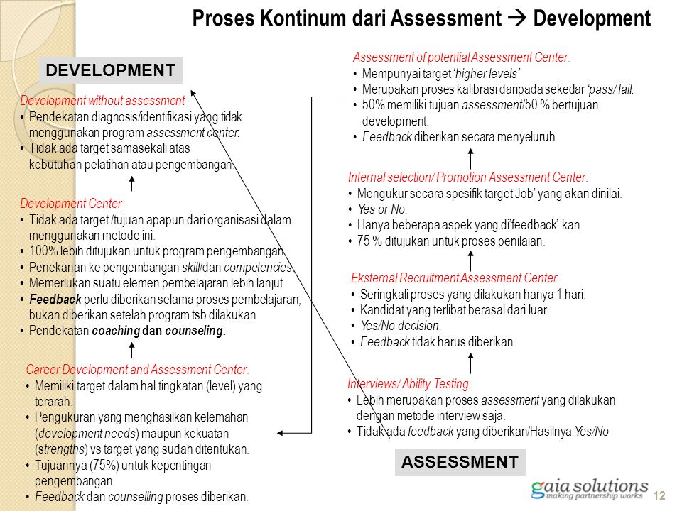 Proses Kontinum dari Assessment  Development