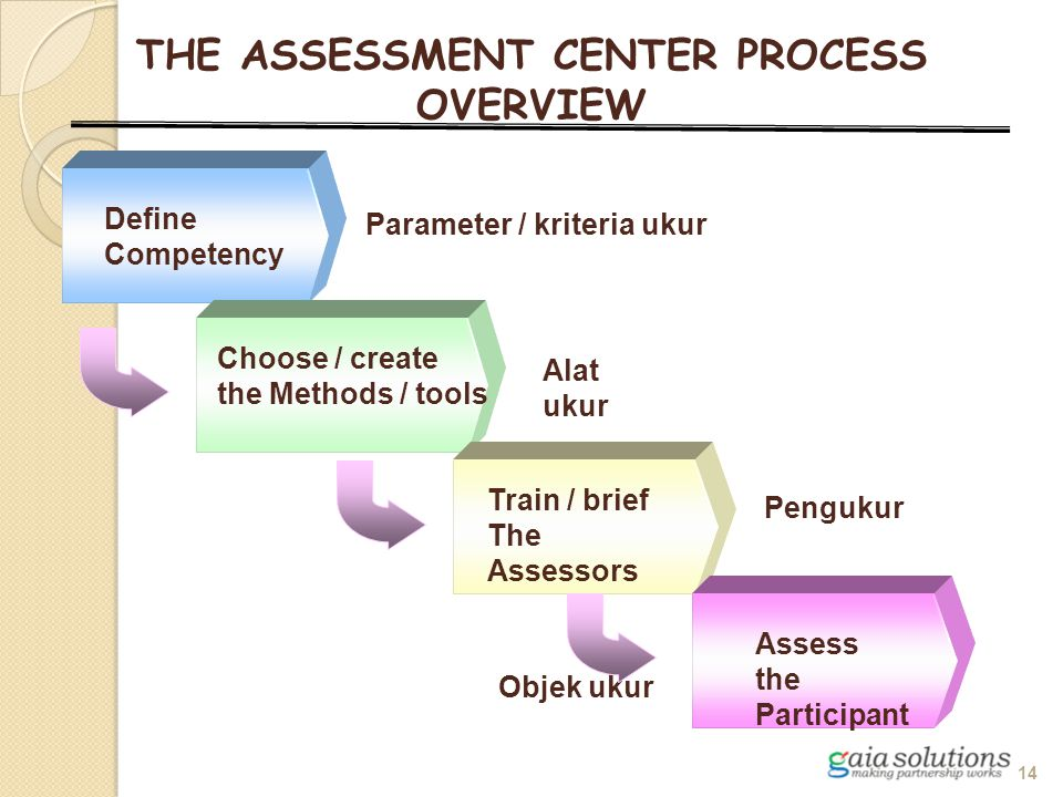 THE ASSESSMENT CENTER PROCESS OVERVIEW