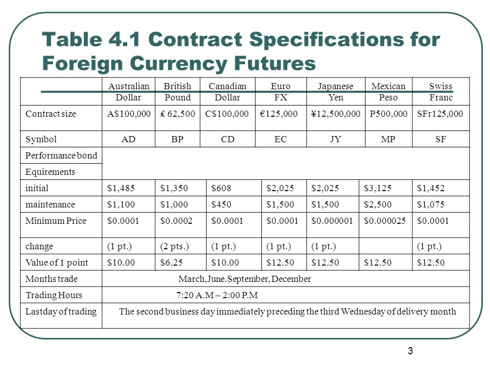 Table 4.1 Contract Specifications for Foreign Currency Futures