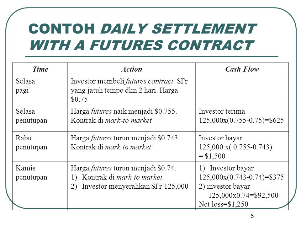 CONTOH DAILY SETTLEMENT WITH A FUTURES CONTRACT