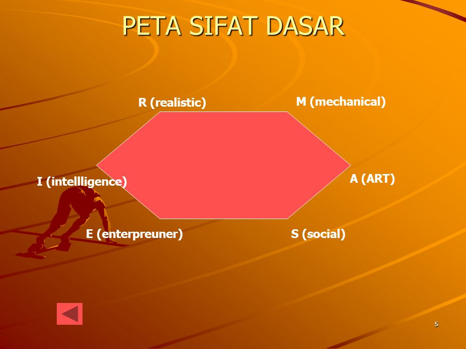 PETA SIFAT DASAR R (realistic) M (mechanical) I (intellligence)