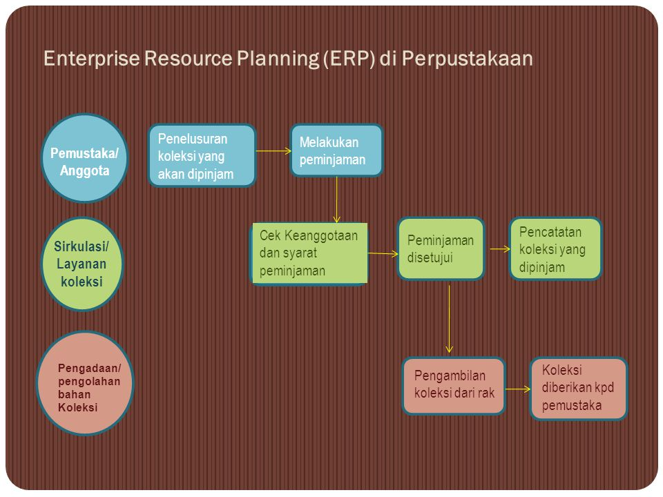 Enterprise Resource Planning (ERP) di Perpustakaan
