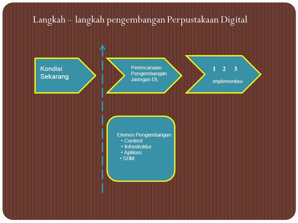 Langkah – langkah pengembangan Perpustakaan Digital