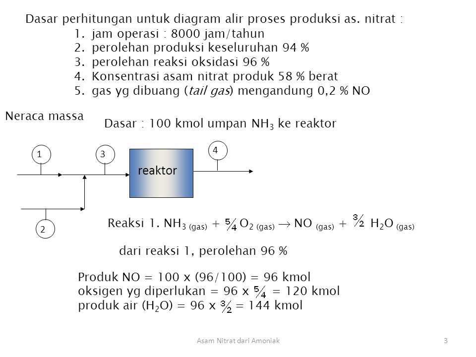 Asam Nitrat dari Amoniak