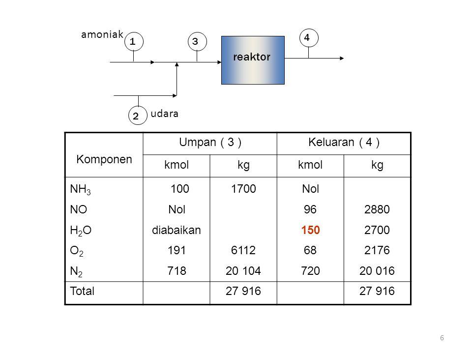 amoniak reaktor udara Komponen Umpan ( 3 ) Keluaran ( 4 ) kmol kg NH3