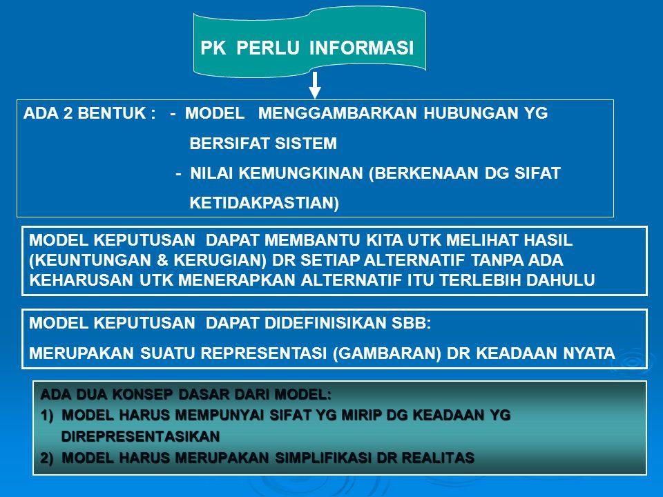 PK PERLU INFORMASI ADA 2 BENTUK : - MODEL MENGGAMBARKAN HUBUNGAN YG