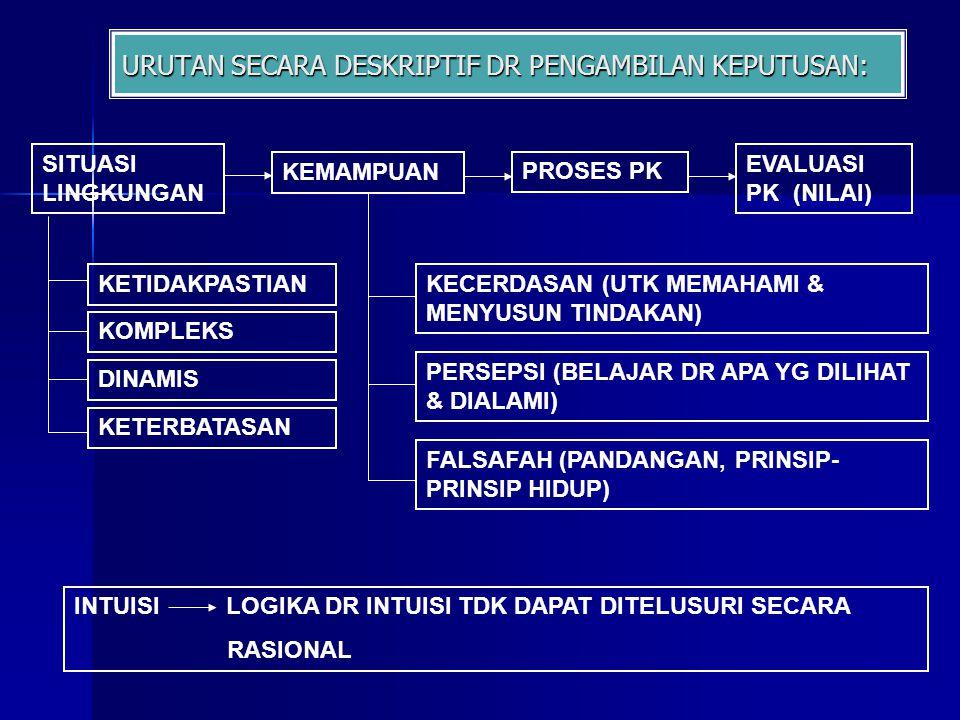 URUTAN SECARA DESKRIPTIF DR PENGAMBILAN KEPUTUSAN: