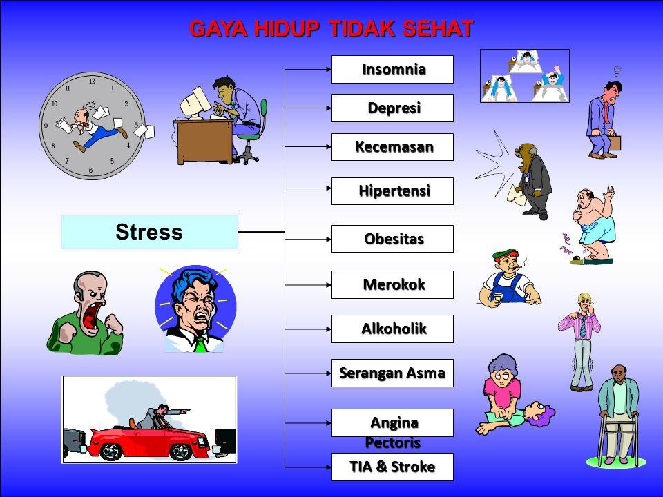 GAYA HIDUP TIDAK SEHAT Stress