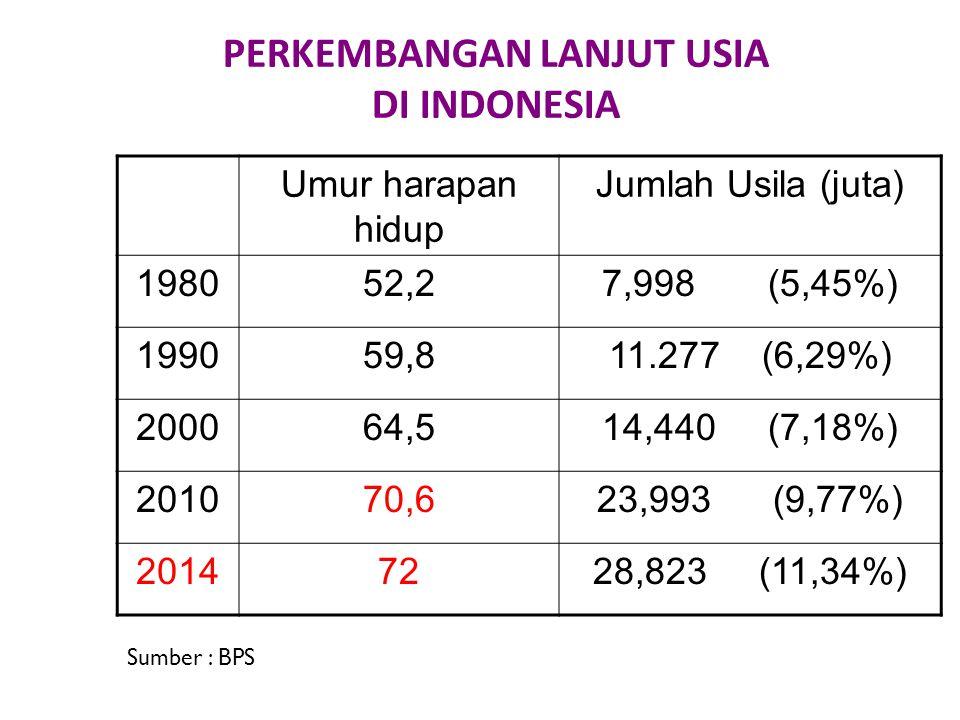 PERKEMBANGAN LANJUT USIA DI INDONESIA
