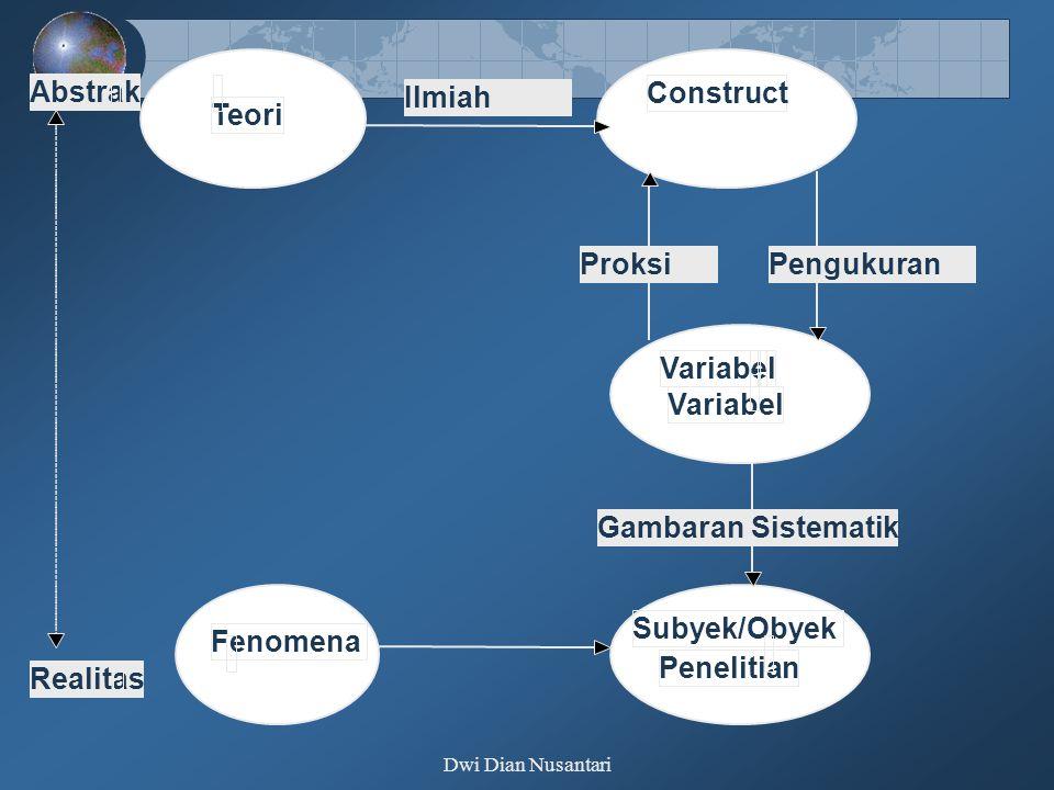 Abstrak Ilmiah Construct Teori Proksi Pengukuran Variabel - Variabel