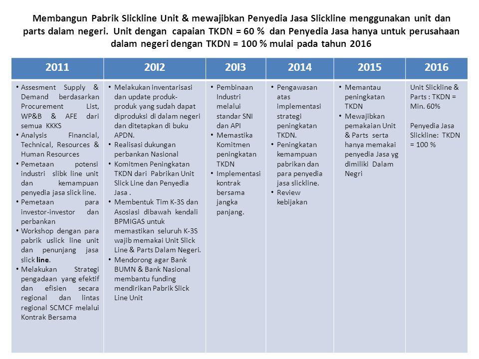 Membangun Pabrik Slickline Unit & mewajibkan Penyedia Jasa Slickline menggunakan unit dan parts dalam negeri. Unit dengan capaian TKDN = 60 % dan Penyedia Jasa hanya untuk perusahaan dalam negeri dengan TKDN = 100 % mulai pada tahun 2016