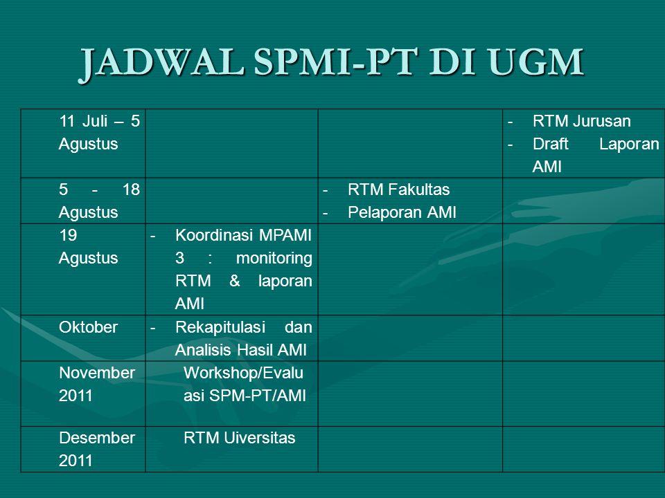 JADWAL SPMI-PT DI UGM 11 Juli – 5 Agustus RTM Jurusan