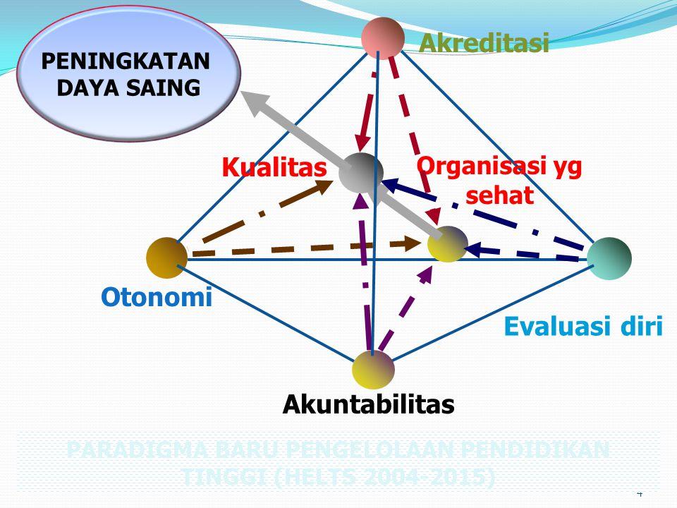 PARADIGMA BARU PENGELOLAAN PENDIDIKAN TINGGI (HELTS 2004-2015)