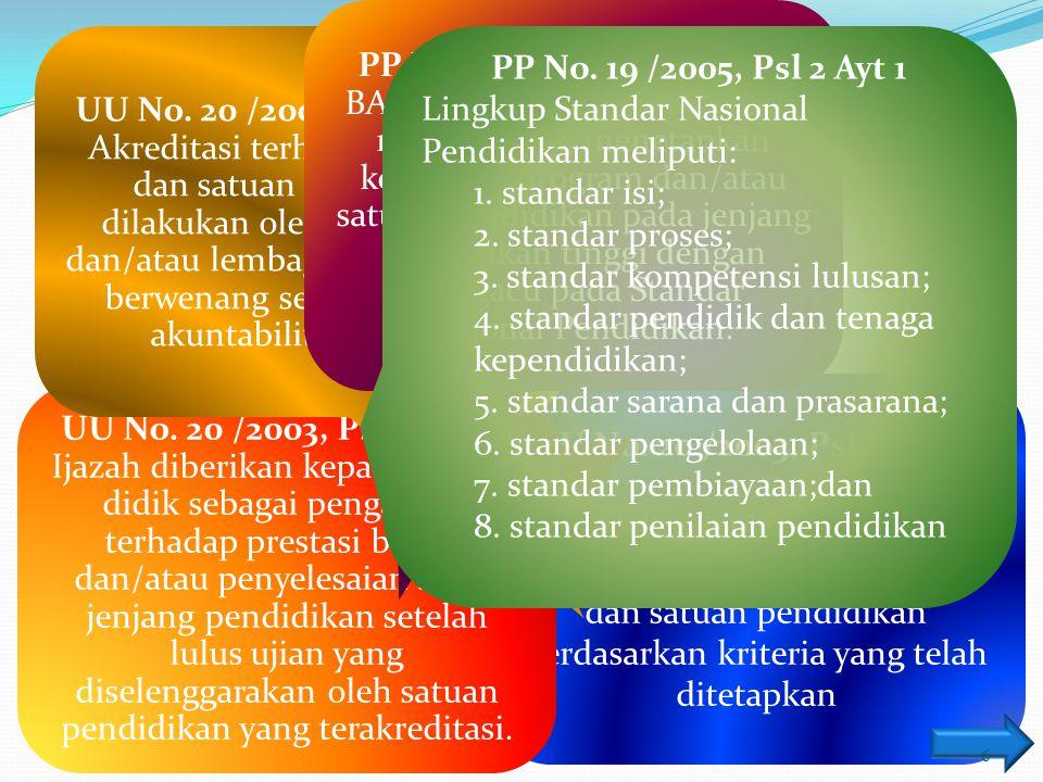 Dasar Hukum PP No. 19 /2005, Psl 1 Btr 27