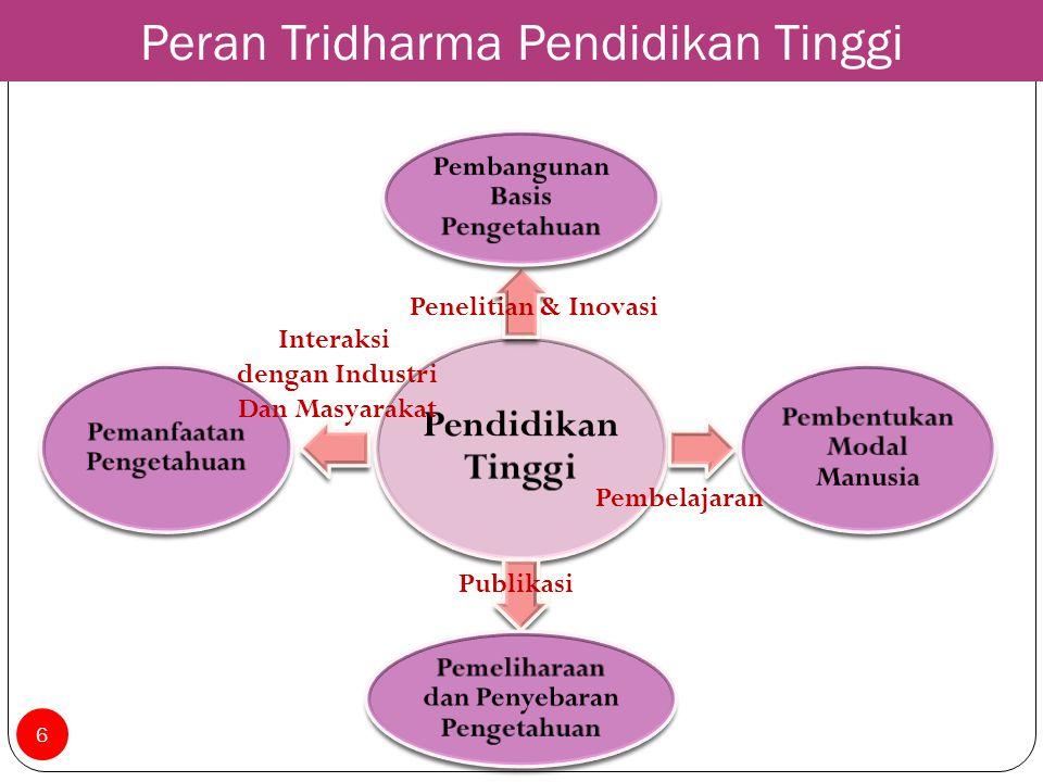 Peran Tridharma Pendidikan Tinggi
