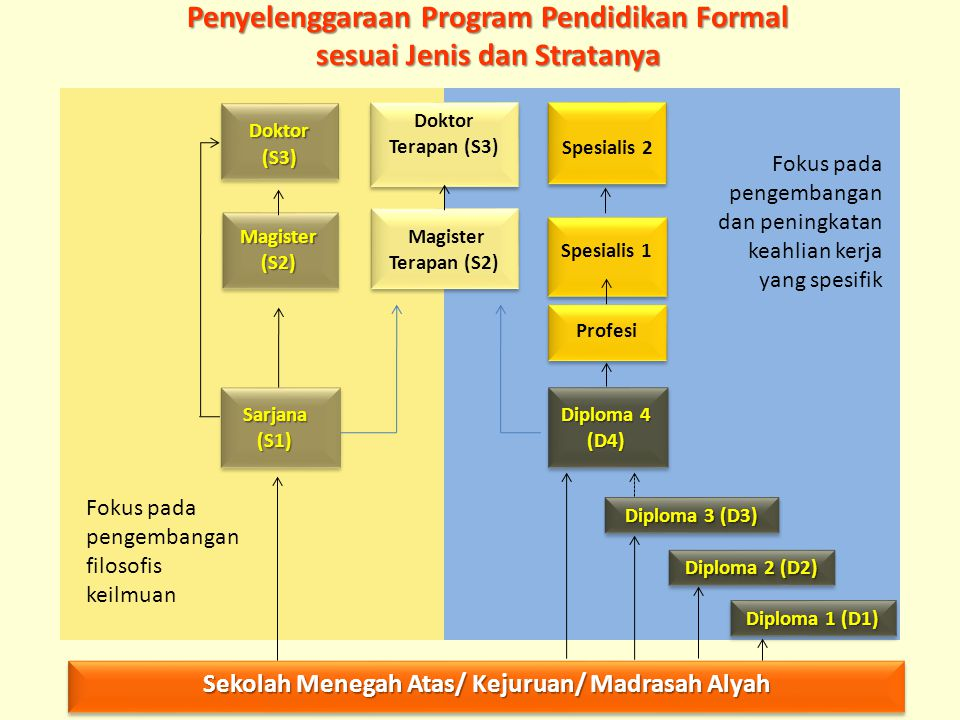 Penyelenggaraan Program Pendidikan Formal sesuai Jenis dan Stratanya
