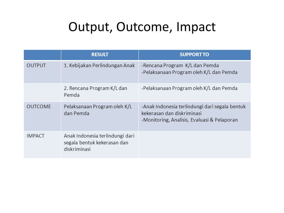 Output, Outcome, Impact RESULT SUPPORT TO OUTPUT