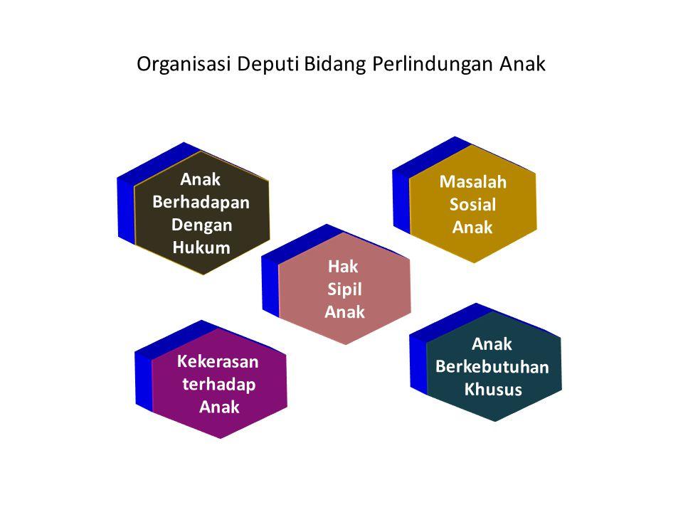 Organisasi Deputi Bidang Perlindungan Anak