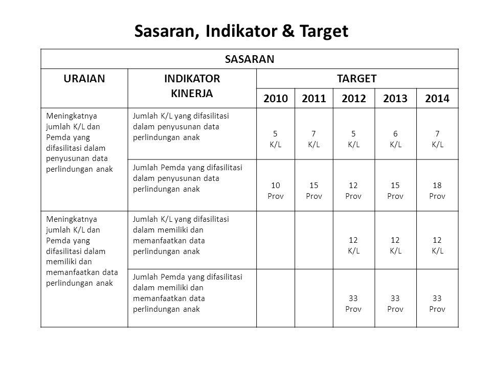 Sasaran, Indikator & Target
