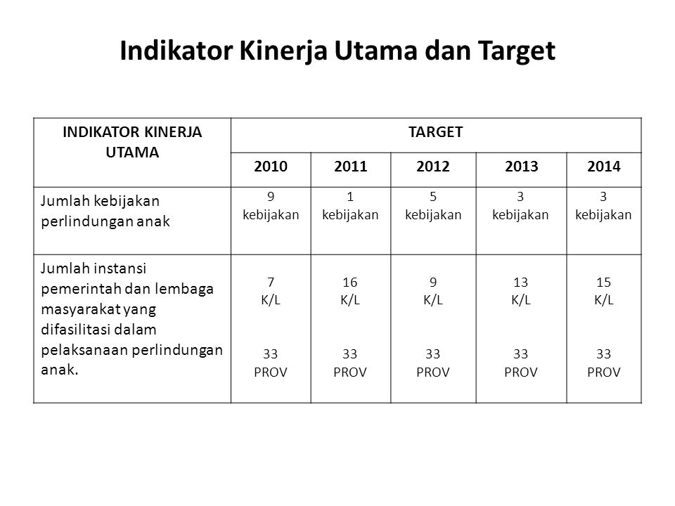Indikator Kinerja Utama dan Target