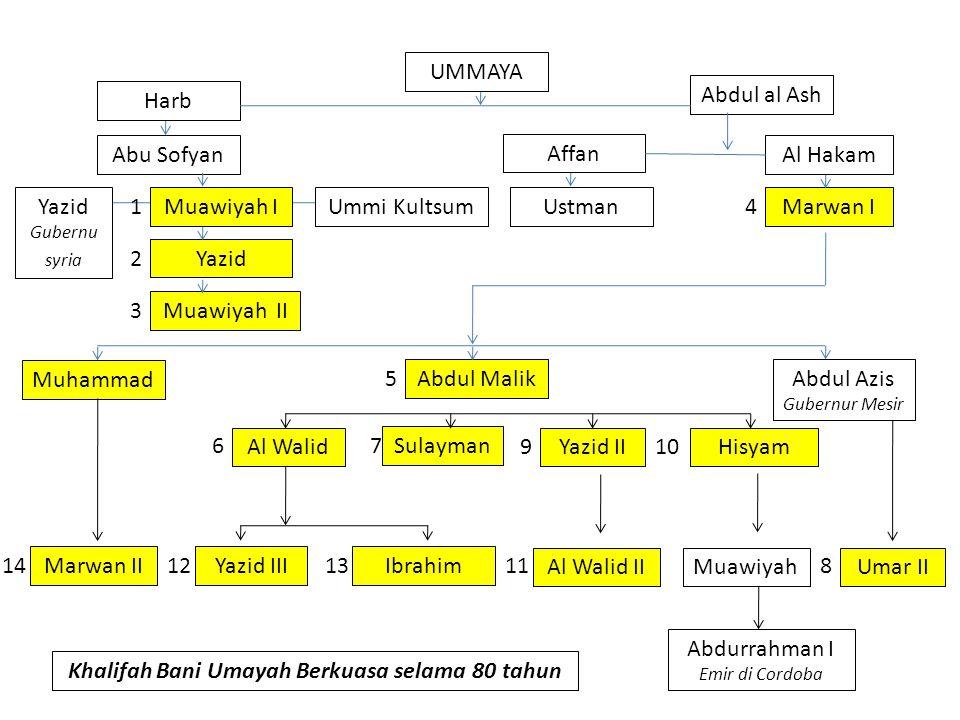 Khalifah Bani Umayah Berkuasa selama 80 tahun