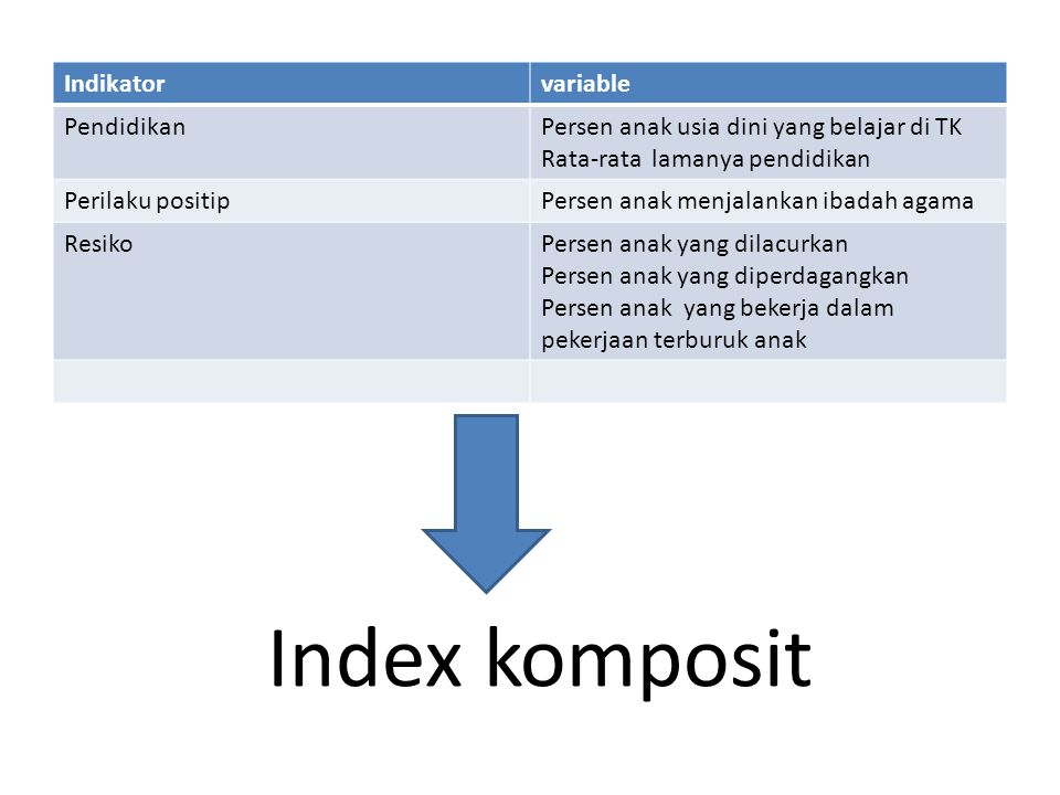 Index komposit Indikator variable Pendidikan