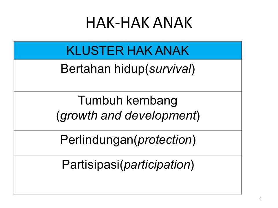 HAK-HAK ANAK KLUSTER HAK ANAK Bertahan hidup(survival) Tumbuh kembang