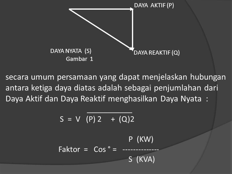DAYA AKTIF (P) DAYA NYATA (S) Gambar 1. DAYA REAKTIF (Q)