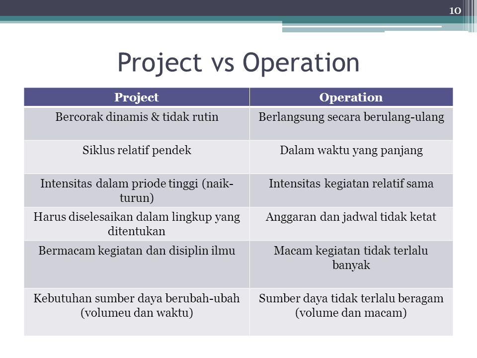 Project vs Operation Project Operation Bercorak dinamis & tidak rutin