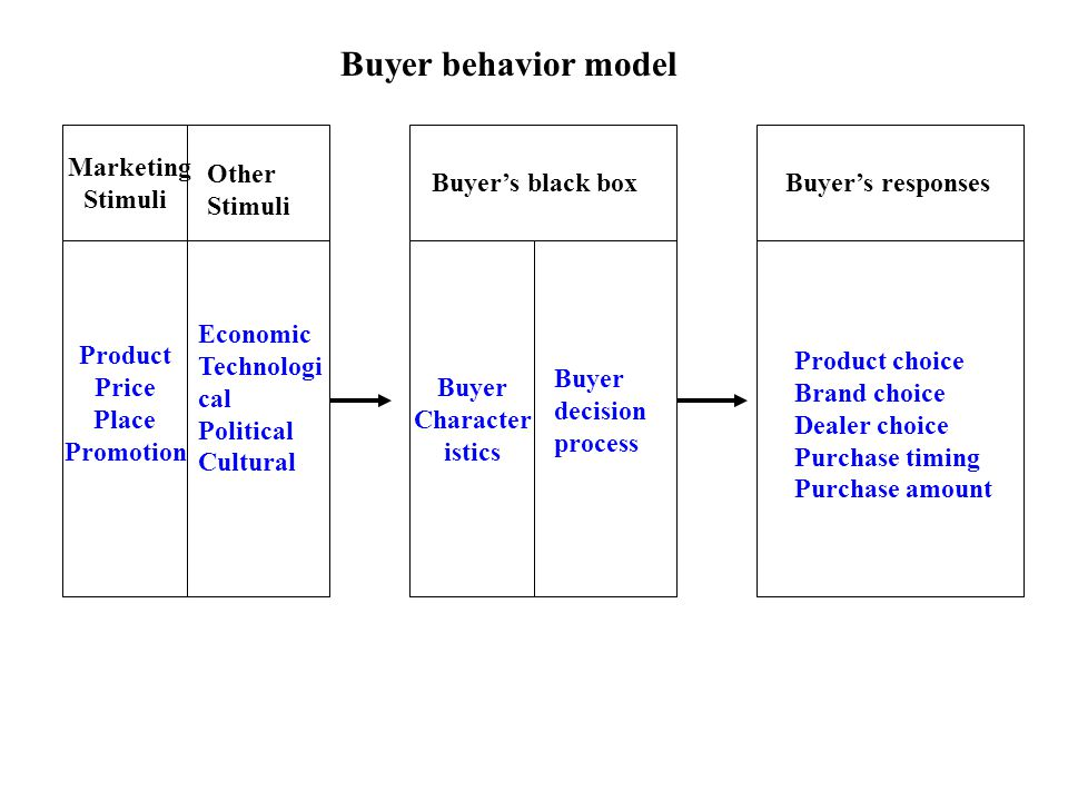Buyer behavior model Marketing Stimuli Other Stimuli Buyer's black box