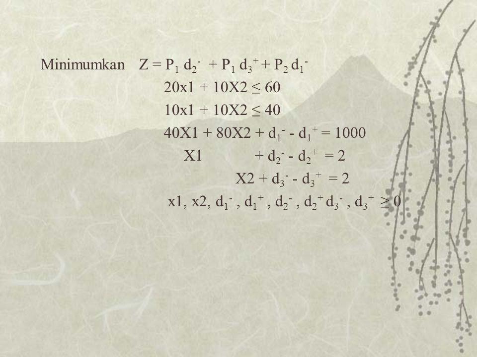 Minimumkan Z = P1 d2- + P1 d3+ + P2 d1-